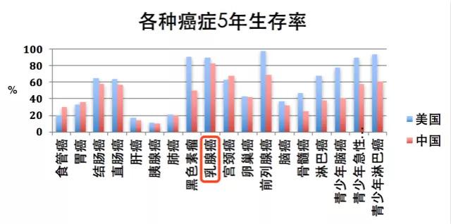 中美癌症5年生存率